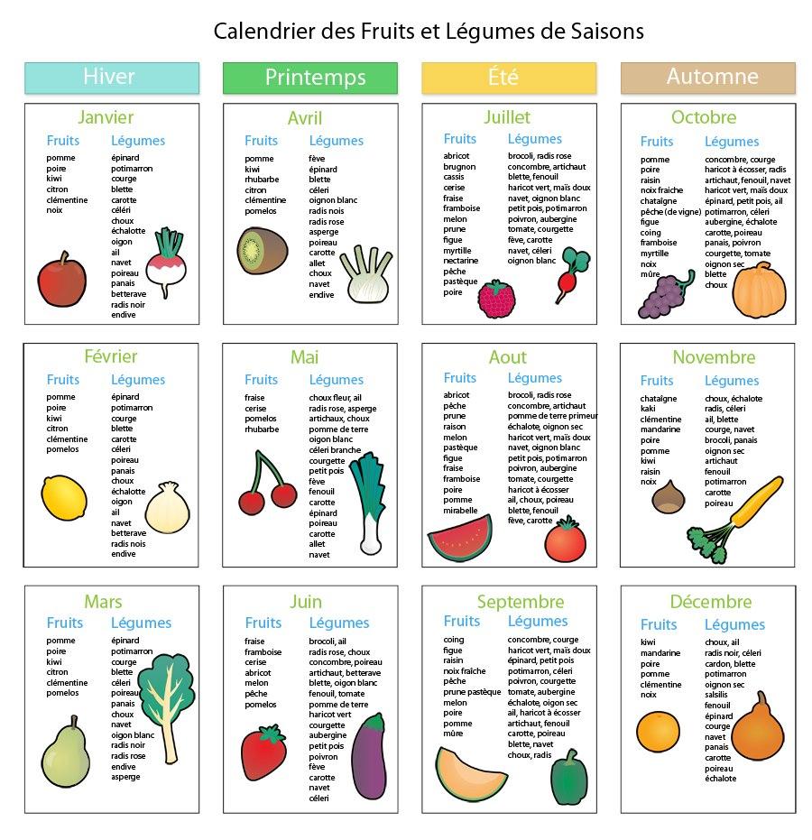 Alimentation et obésité
